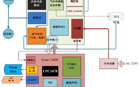 ARM7为核心的LPC2478处理器实现对电子鼻仪器的控制分析