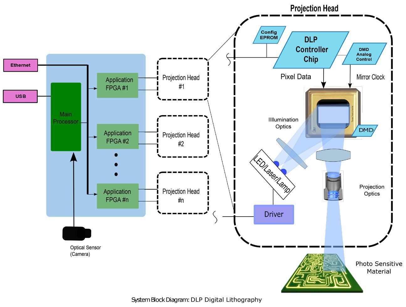 可以用打印行业的直接成像数字曝光技术