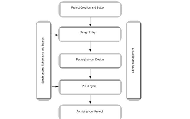 EDA工具手册Cadence教程之原理图设计资料概述