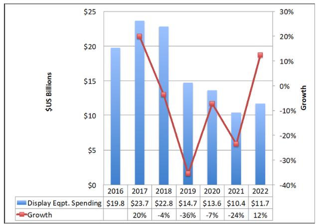 DSCC最新发布-AMOLED资本支出呈现下降