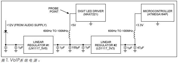 设计时利用旁路滤波消除电路中产生的噪音