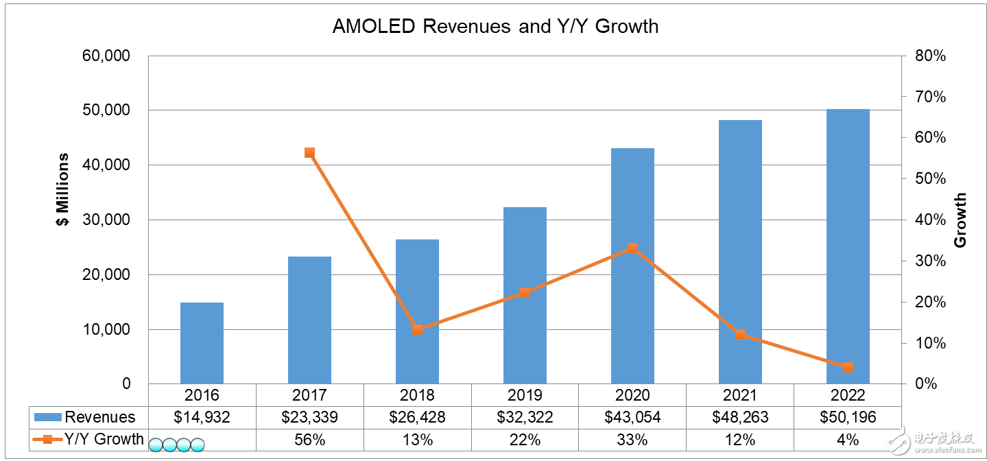 DSCC最新發布-AMOLED營收預計2022年...