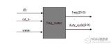 FPGA学习系列:33. 设计一个简单的二选一数据选择器