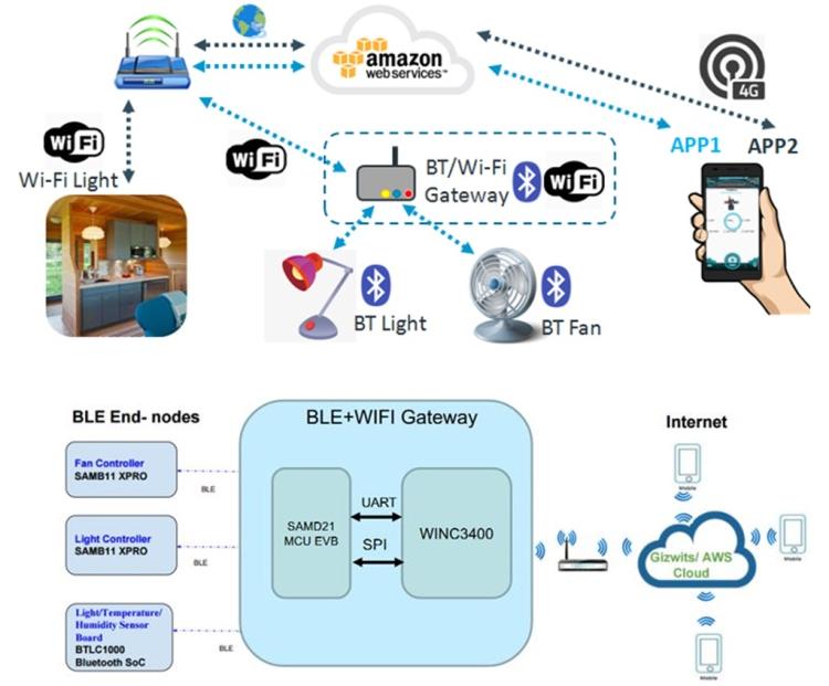 大联大品佳力推基于Microchip和Amazon的物联网端到端安全方案