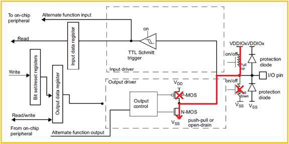 STM32L4進入STOP2模式后的漏電問題的分析及解決