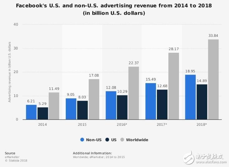 区块链技术能够解决广告花费浪费的问题