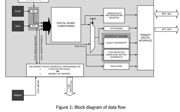 BM1160小型低功耗惯性测量单元的详细资料介绍免费下载