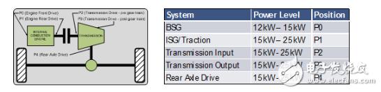 輕度混合動力汽車引領新浪潮 48V汽車系統架構惹人關注