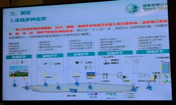 国家电网获批增补6.25MHz频率资源,有效的解决了电网末端接入难题