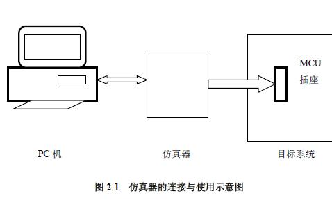 AVR单片机开发工具如何使用?AVR单片机开发工具使用总结免费下载