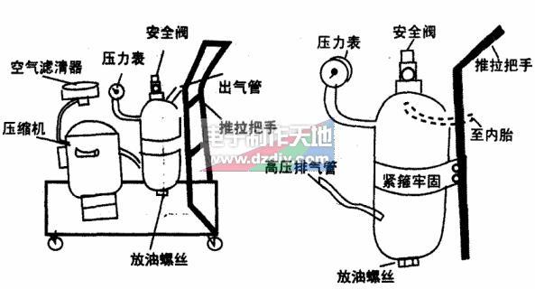 舊壓縮機改制打氣泵