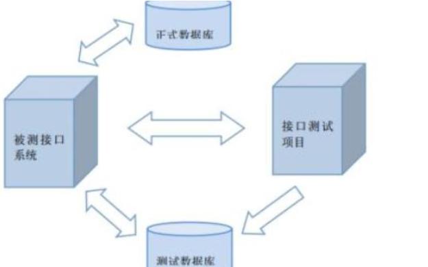 如何使用Pythonc进行简化测试?
