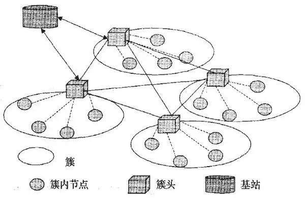 无线传感器WGM,在物联网中的作用