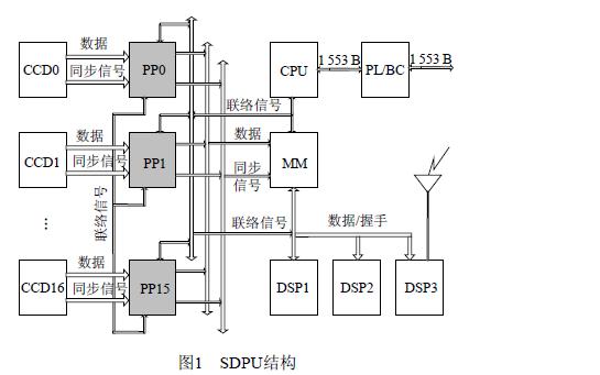使用FPGA设计的高速图像预处理系统的详细过程和资料免费下载