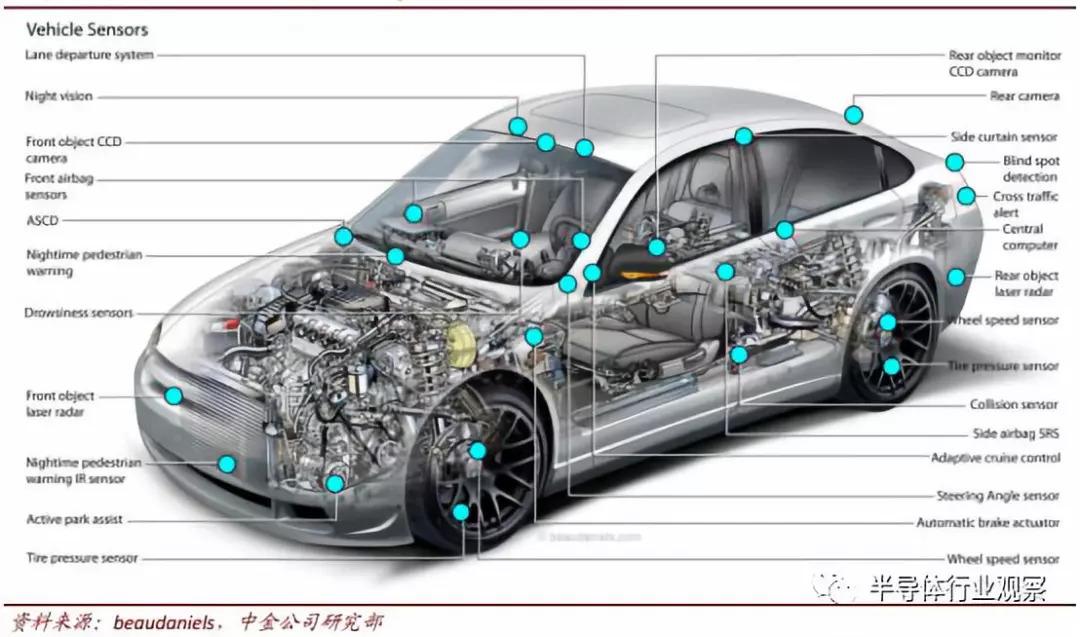 汽车传感器市场分析:传感器是感知层核心