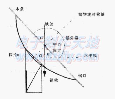 衛星天線仰角測量儀制作教程