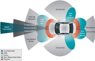 探讨智能网联汽车技术动向与行业新机遇
