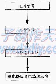 红外鞭炮引燃器的原理及制作