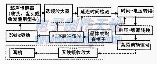 超声波电子导盲电路的工作原理