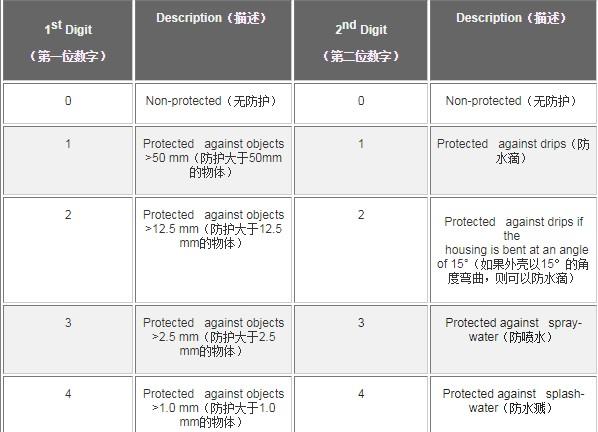電子產品的IEC IP標準與系統應用