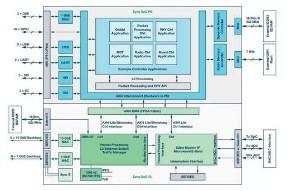 淺析非對稱雙核MCU基礎知識及核間通信