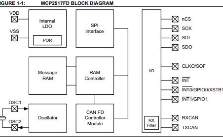 MCP2517FD CAN FD控制器的详细资料和数据手册免费下载
