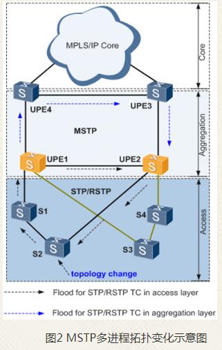 mstp协议原理详解