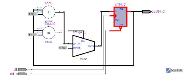 FPGA Verilog中计数器的2中写法对比