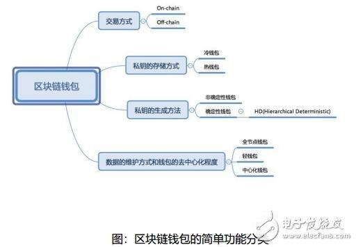 基于区块链技术打造的众享充设计方案解析