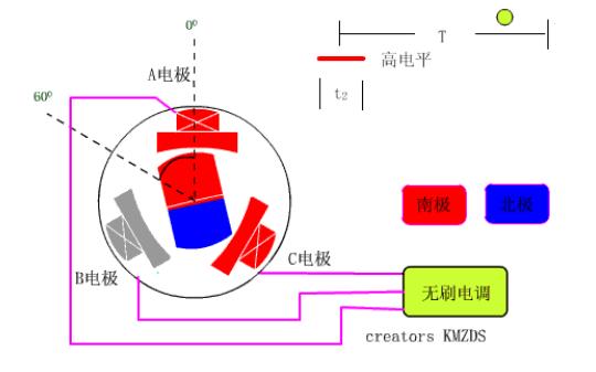 无刷电机的基本概念和参数介绍及无刷电机在模型上的应用资料免费下载