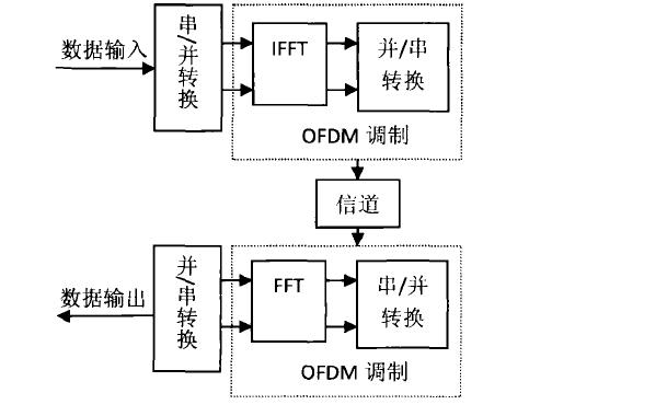 如何使用FPGA进行水声OFDM的系统设计详细资料概述