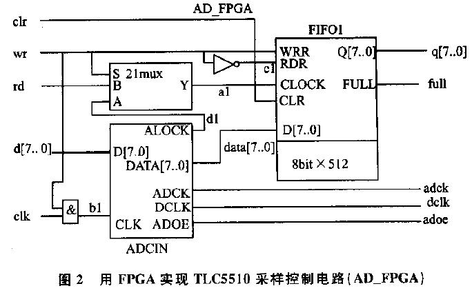 FPGA如何实现对高速AD转换芯片的控制电路