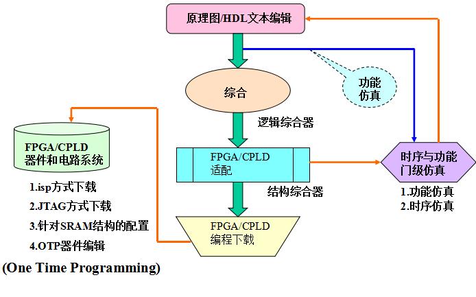VHDL教程之使用VHDL进行电子设计所需的所有资料