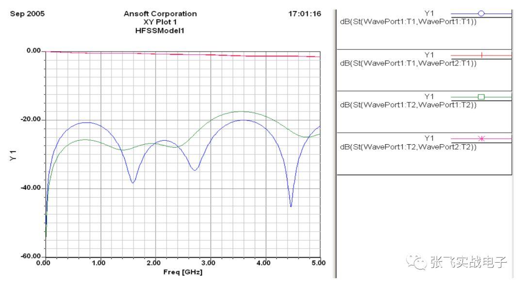 差分信号回流路径的全波电磁场详解