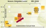 CAN FD+电源+系统安全设计的单一芯片解决方...
