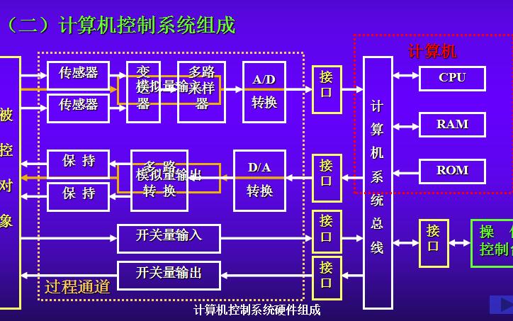 楼宇自动化控制系统和楼宇自动化技术与应用的资料免费下载