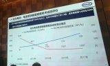 盘点新能源汽车产业现状及发展趋势