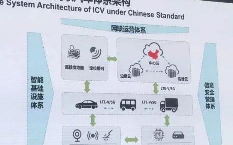 怎么打造中国标准的智能汽车?