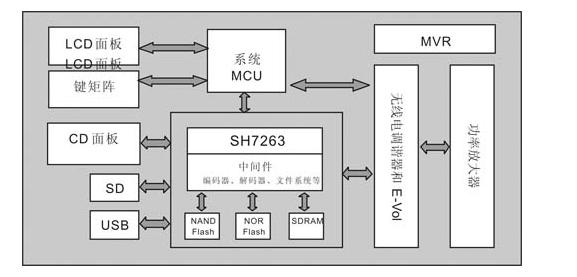 关于热处理分布式监控系统理念和实施