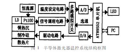 利用Fuzzy-PID的参数进行半导体激光器恒温控制系统的设计实现