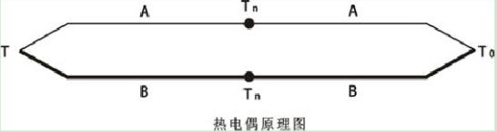 热电偶补偿导线的原理及作用