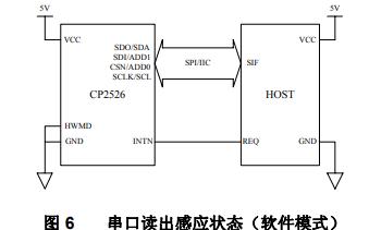 CP2526电容性触摸检测芯片的详细中文数据手册免费下载