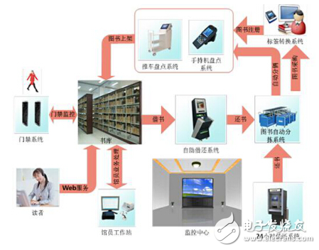 采用物联网RFIDlong88.vip龙8国际构建的智能图书管理系统浅析