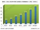 2018中国工业机器人市场现状,工业机器人产量和销量双增长