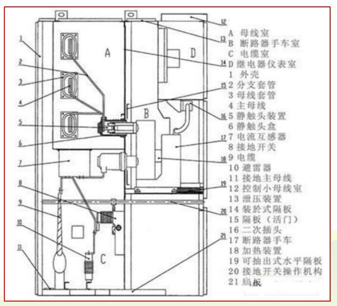 仪表室D装配成独立隔室,与高压区域分隔开。隔板将断路器手车室B和电缆室C隔开,即使断路器手车移开(此时活门会自动关闭),也能防止操作者触及母线室A和电缆室C内的带电部分。卸下紧固螺栓就可移开水平隔板,便于电缆密封终端的安装。   3、开关柜内独立的小室      A、母线室   母线室布置在开关柜的背面上部,作安装布置三相高压交流母线及通过支路母线实现与静触头连接之用。全部母线用绝缘套管塑封。在母线穿越开关柜隔板时,用母线套管固定。如果出现内部故障电弧,能限制事故蔓延到邻柜,并能保障母线的机械强度。
