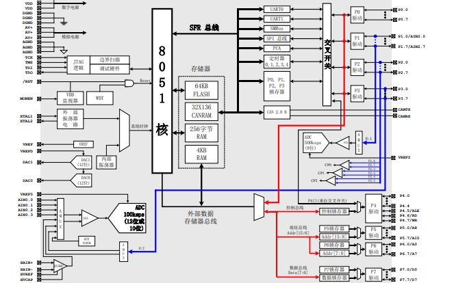 C8051F04X系列混合信号 ISP FLASH微控制器的中文数据手册资料免费下载