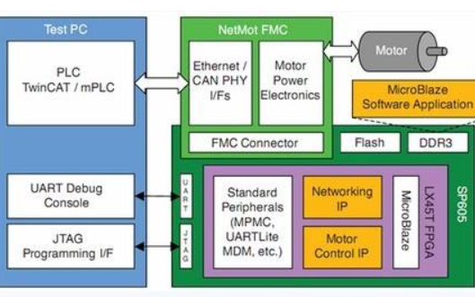 FPGA控制多轴电机使用verilog编写圆弧,直线插补功能资料免费下载