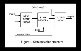 Verilog和VHDL的状态机设计技术的详细资料免费下载