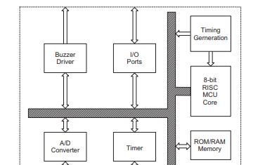 HT48R005和HT46R005高性能RISC结构微控制器的详细数据手册免费下载