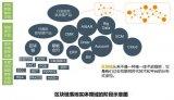 """基于区块链技术的商务领域交易生态平台""""BNL""""商..."""